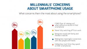 Smartphone gebruik - internet verslaafd ?